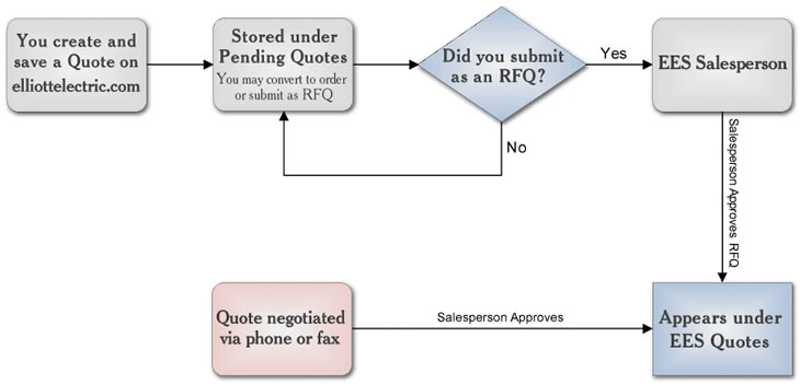 EES Quotations Process flowchart