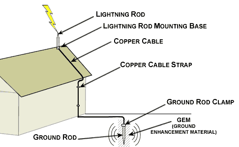 Residential lightning protection guide electrical references how to protect a residential house from lightning damaage greentooth Image collections