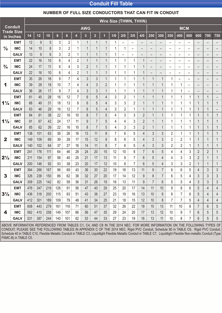 Conduit fill chart resume template sample nec conduit fill chart pvc armoured cable greentooth Images